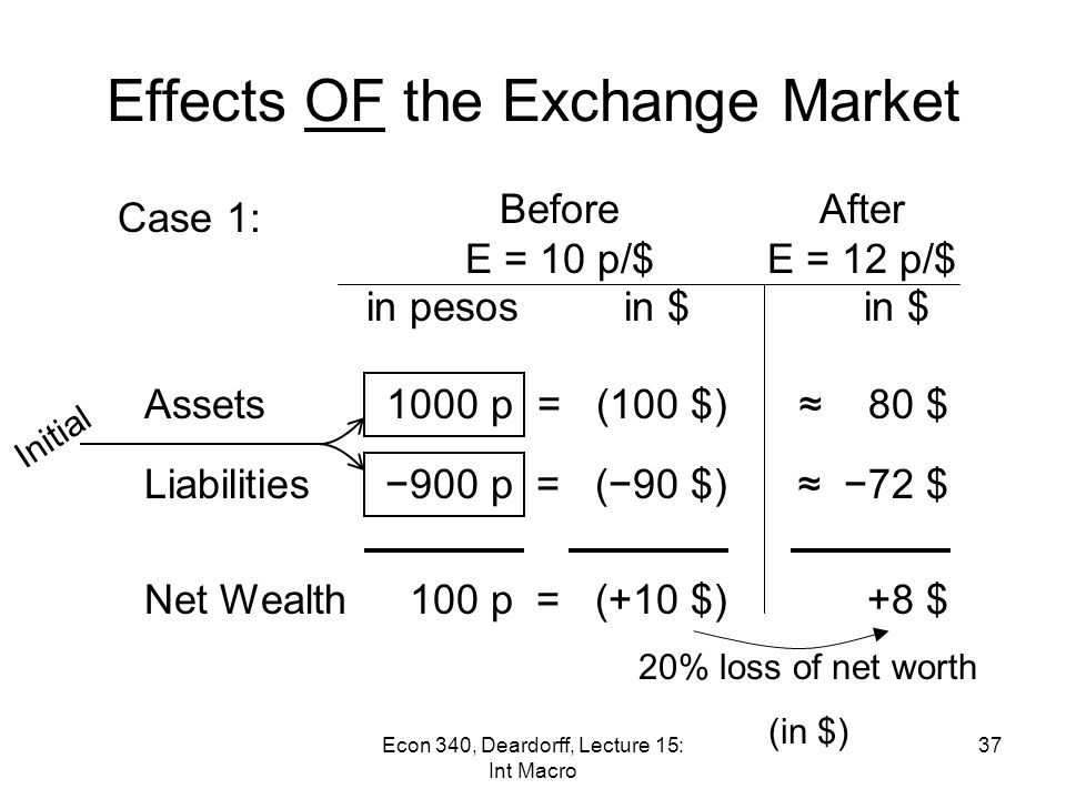 Effects OF the Exchange Market Example: Effect of 20% depreciation of Mexican peso (p): E=10p/$ → 12p/$ –Case 1: Assets and liabilities both in pesos –Case 2: Assets in pesos but liabilities in $ 36Econ 340, Deardorff, Lecture 15: Int Macro