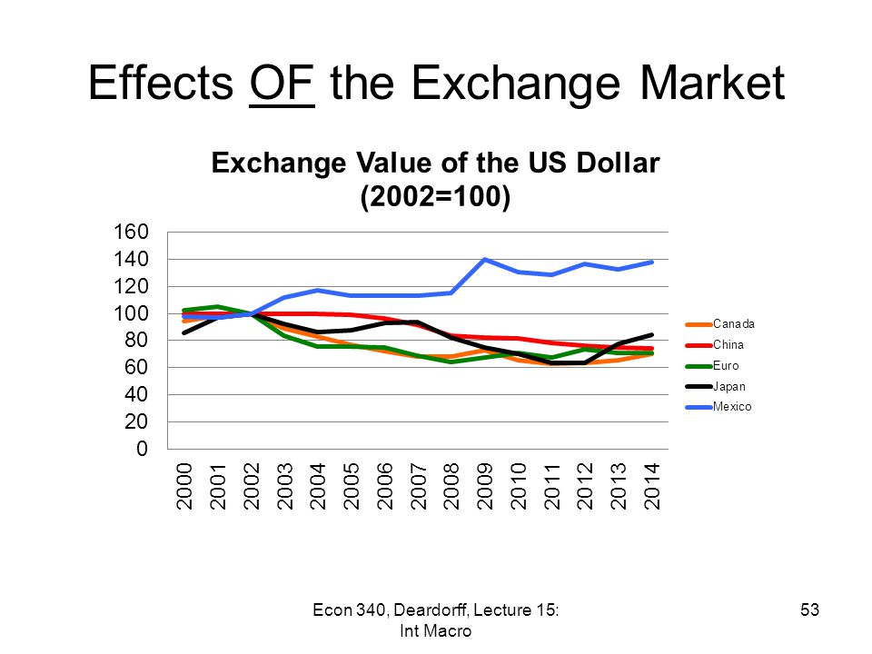 Effects OF the Exchange Market Another Example: The Depreciation of the US Dollar –Quite aside from what happened to the yuan, the US dollar depreciated over the last several years (until its more recent rise) Mann and Plück, writing in 2005, say that it fell by 25% It fell more until 2011-12 But has risen recently –What were the effects of the fall.