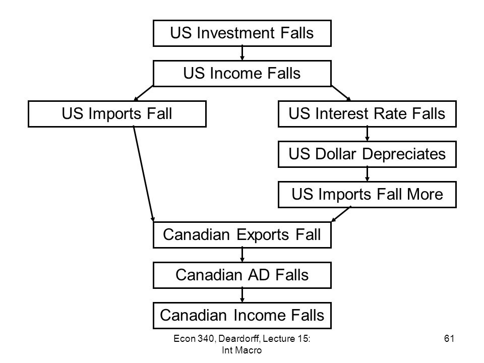 Effects THROUGH the Exchange Market Example: How a recession in US can cause recession Canada –Fall in aggregate demand in US (due to non- monetary contraction such as a fall in investment) leads to Fall in US income, leads to Fall in Canadian exports to US, leads to Fall in Canadian income –To see these links in more detail… 60Econ 340, Deardorff, Lecture 15: Int Macro