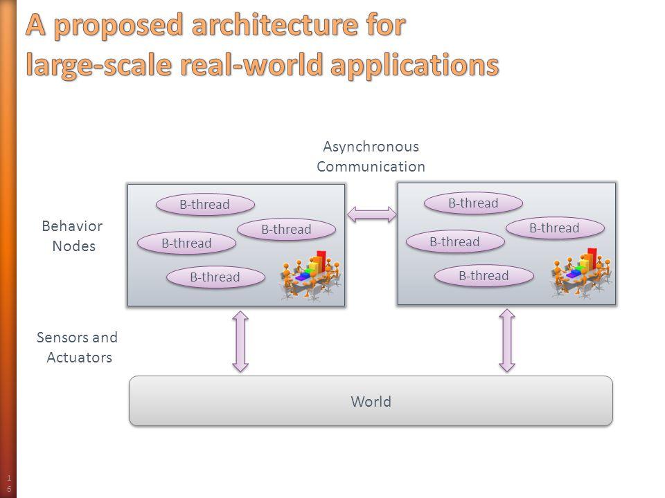 World 16 Sensors and Actuators Behavior Nodes B-thread Asynchronous Communication B-thread