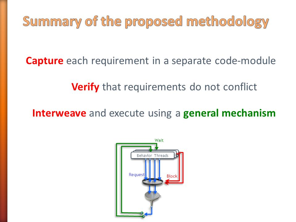 Capture each requirement in a separate code-module Verify that requirements do not conflict Interweave and execute using a general mechanism B-s Block