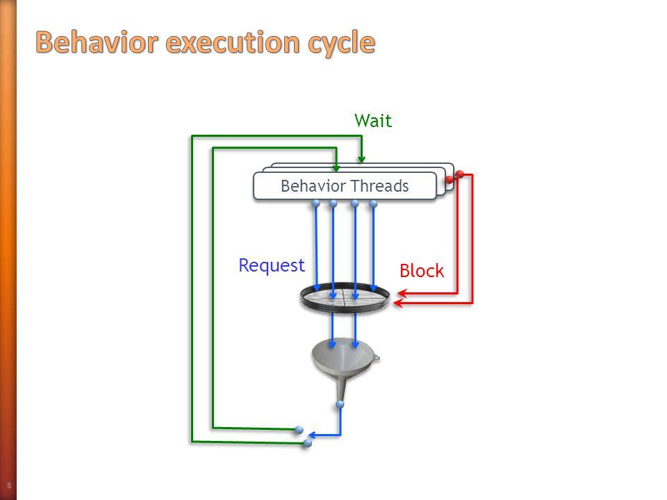 8 B-s Block Wait Request Behavior Threads
