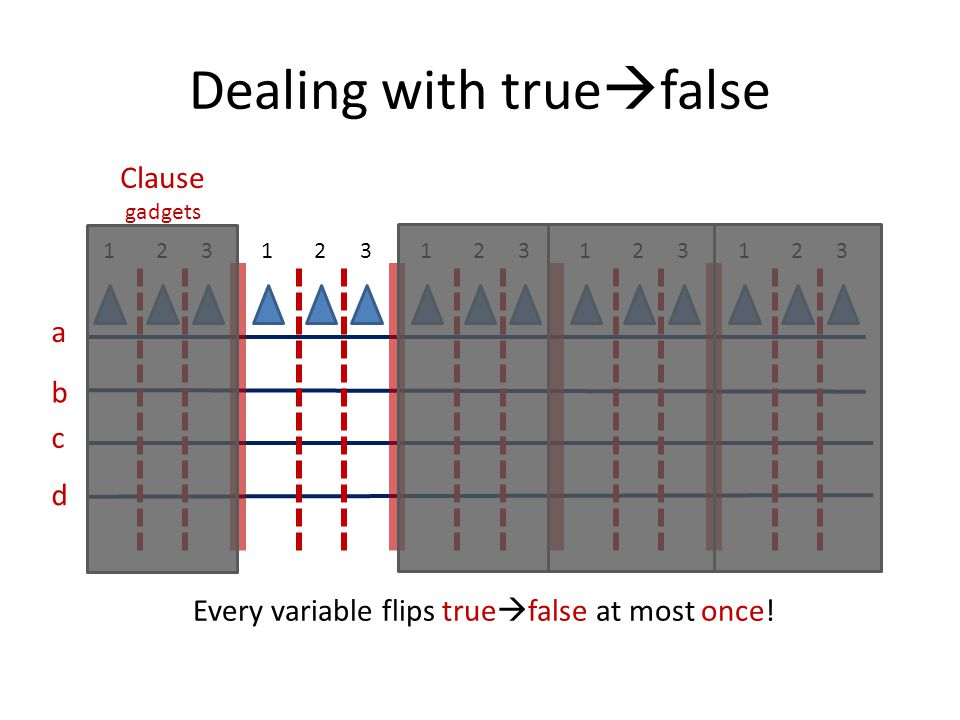 Dealing with true  false a b c d Clause gadgets 123123123123123 Every variable flips true  false at most once!