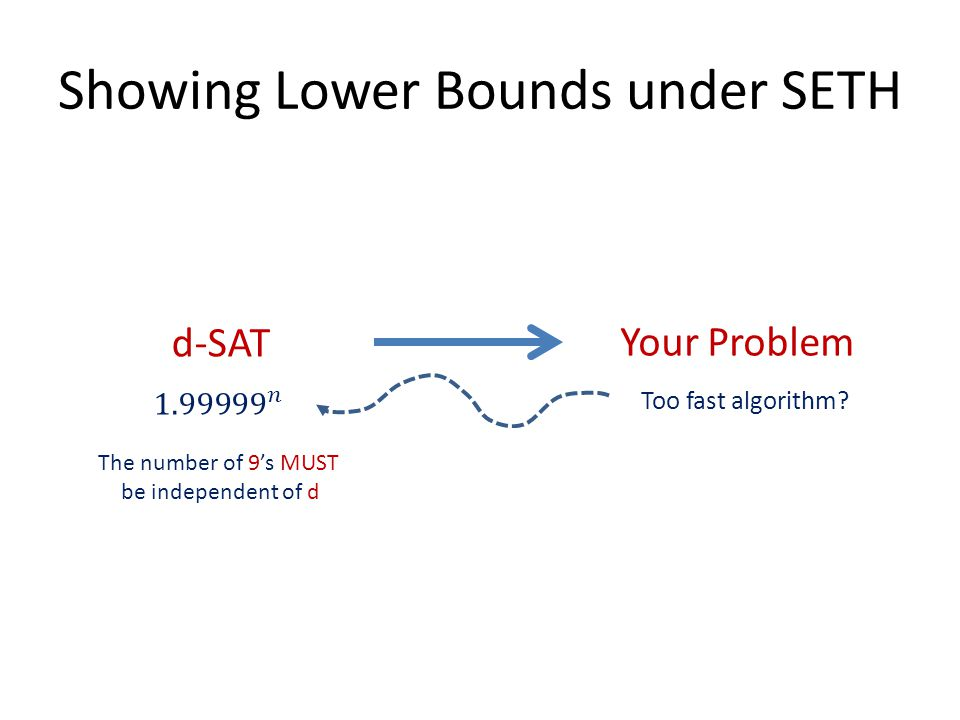 Showing Lower Bounds under SETH Your Problem Too fast algorithm.