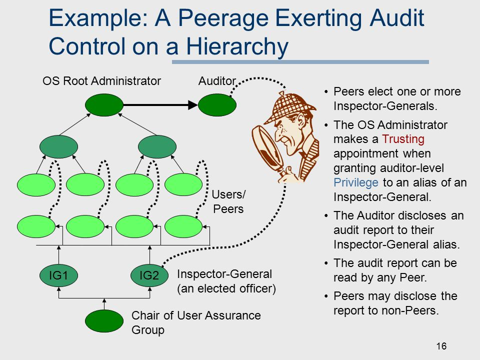16 Example: A Peerage Exerting Audit Control on a Hierarchy Auditor IG2IG1 OS Root Administrator Users/ Peers Chair of User Assurance Group Inspector-General (an elected officer) Peers elect one or more Inspector-Generals.