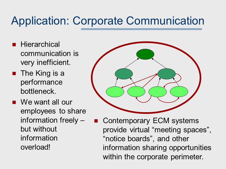 Application: Corporate Communication Hierarchical communication is very inefficient.