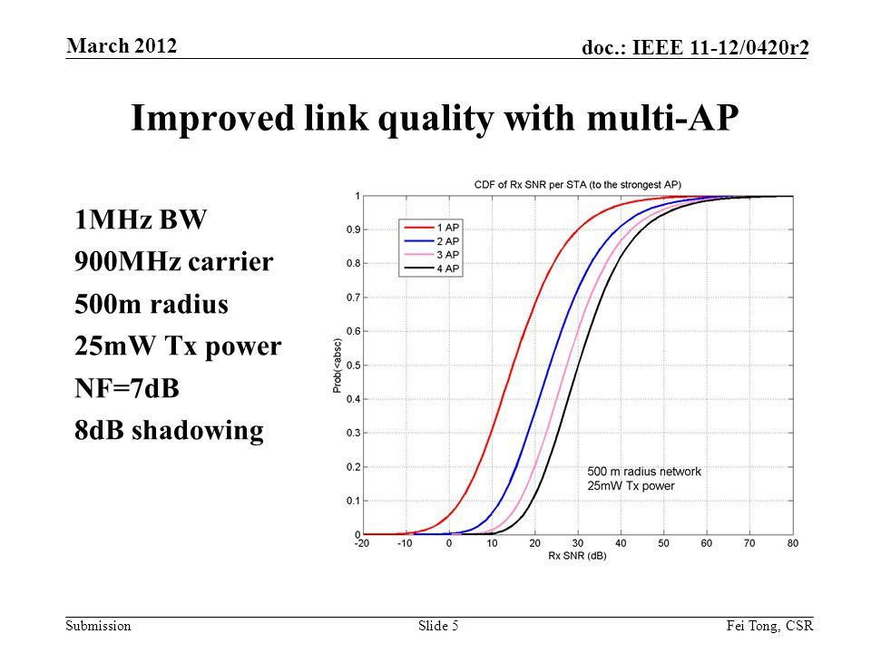 Submission doc.: IEEE 11-12/0420r2 Improved link quality with multi-AP 1MHz BW 900MHz carrier 500m radius 25mW Tx power NF=7dB 8dB shadowing Slide 5Fei Tong, CSR March 2012