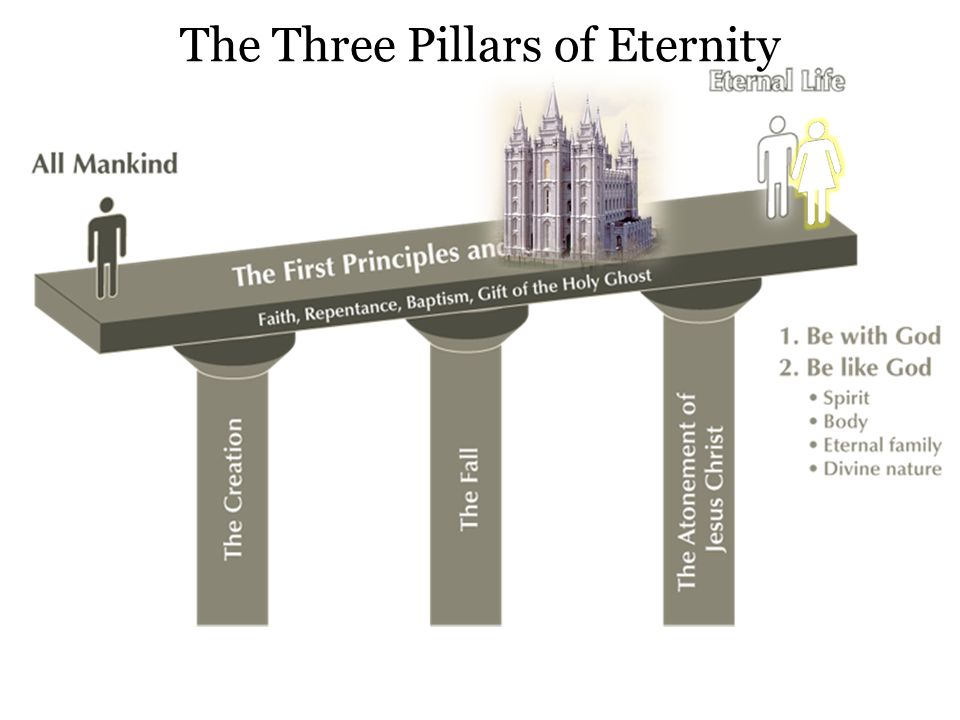 The Three Pillars of Eternity