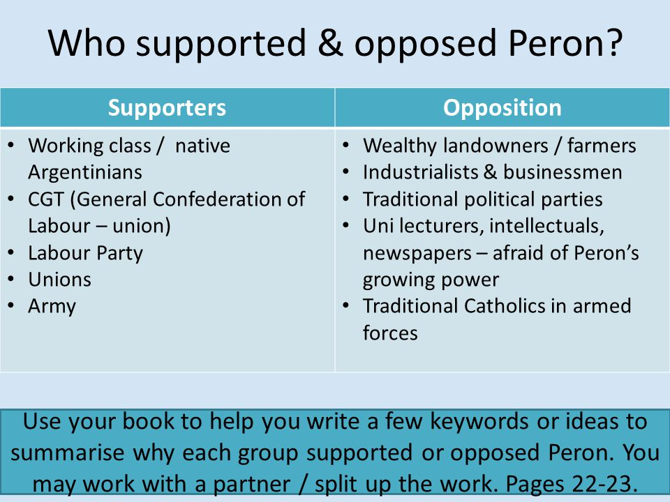 Who supported & opposed Peron.