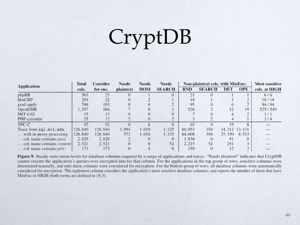 CryptDB 46