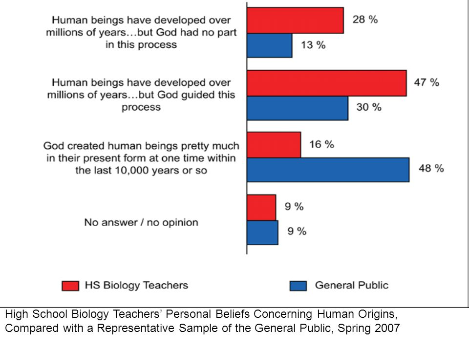 The perception of students and teachers about the teaching of evolution in Minnesota public schools.