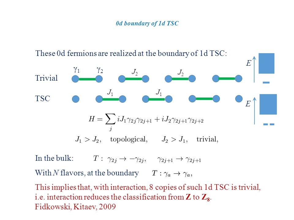 0d boundary of 1d TSC These 0d fermions are realized at the boundary of 1d TSC: γ1γ1 γ2γ2 Trivial TSC E E With N flavors, at the boundary In the bulk: This implies that, with interaction, 8 copies of such 1d TSC is trivial, i.e.