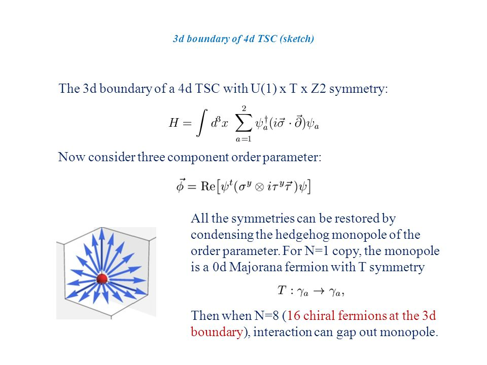 3d boundary of 4d TSC (sketch) The 3d boundary of a 4d TSC with U(1) x T x Z2 symmetry: Now consider three component order parameter: All the symmetries can be restored by condensing the hedgehog monopole of the order parameter.