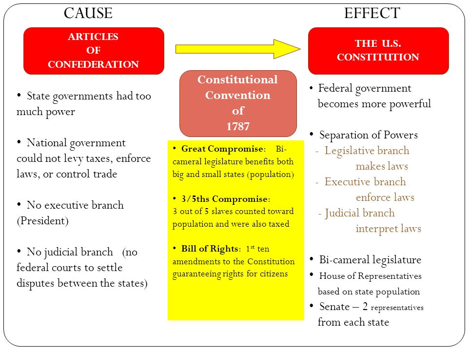 Constitutional Convention of 1787 CAUSEEFFECT ARTICLES OF CONFEDERATION THE U.S. CONSTITUTION State governments had too much power National government