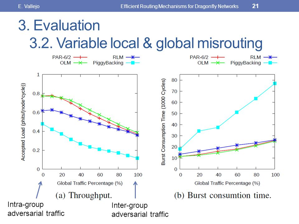 3. Evaluation 3.2. Variable local & global misrouting E.