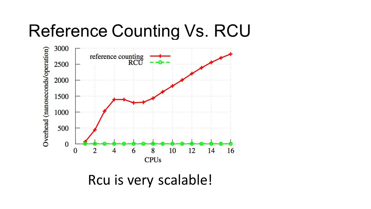 Reference Counting Vs. RCU Rcu is very scalable!