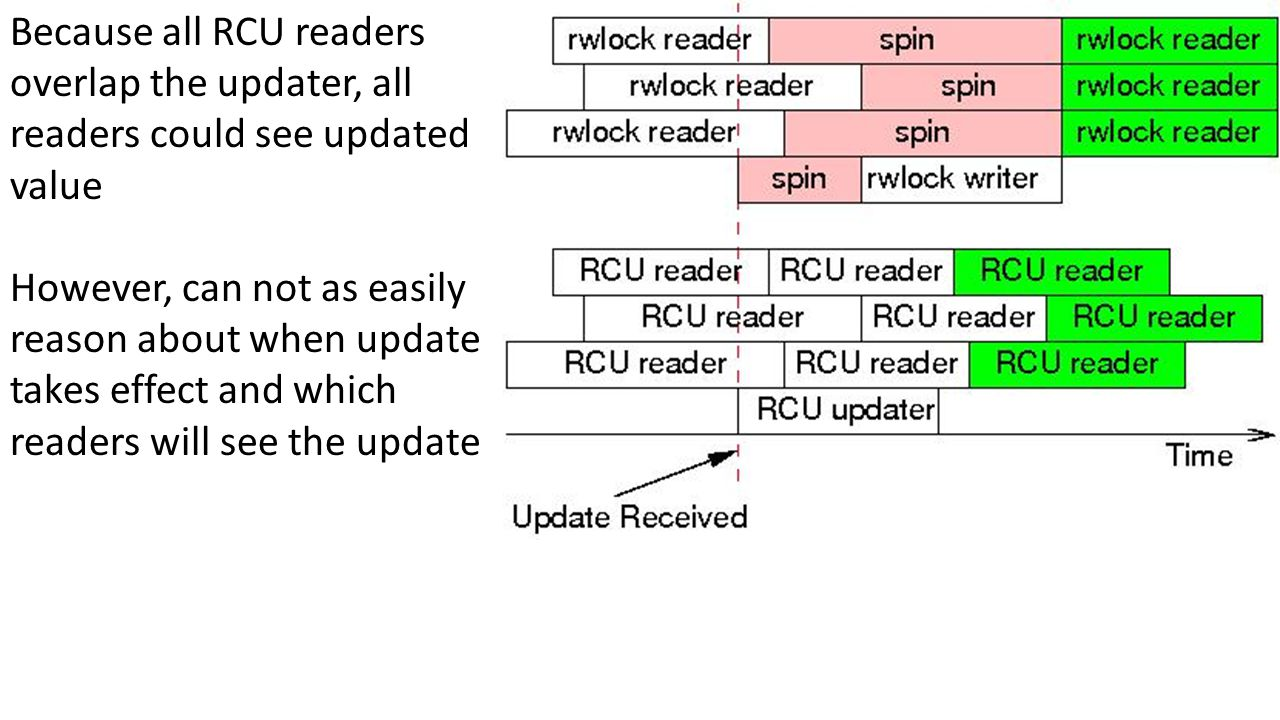 Because all RCU readers overlap the updater, all readers could see updated value However, can not as easily reason about when update takes effect and which readers will see the update