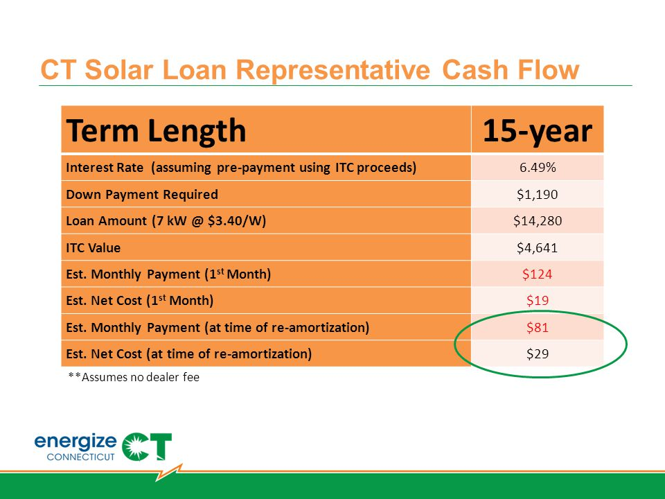 CT Solar Loan Representative Cash Flow Term Length 15-year Interest Rate (assuming pre-payment using ITC proceeds)6.49% Down Payment Required$1,190 Loan Amount (7 kW @ $3.40/W)$14,280 ITC Value$4,641 Est.