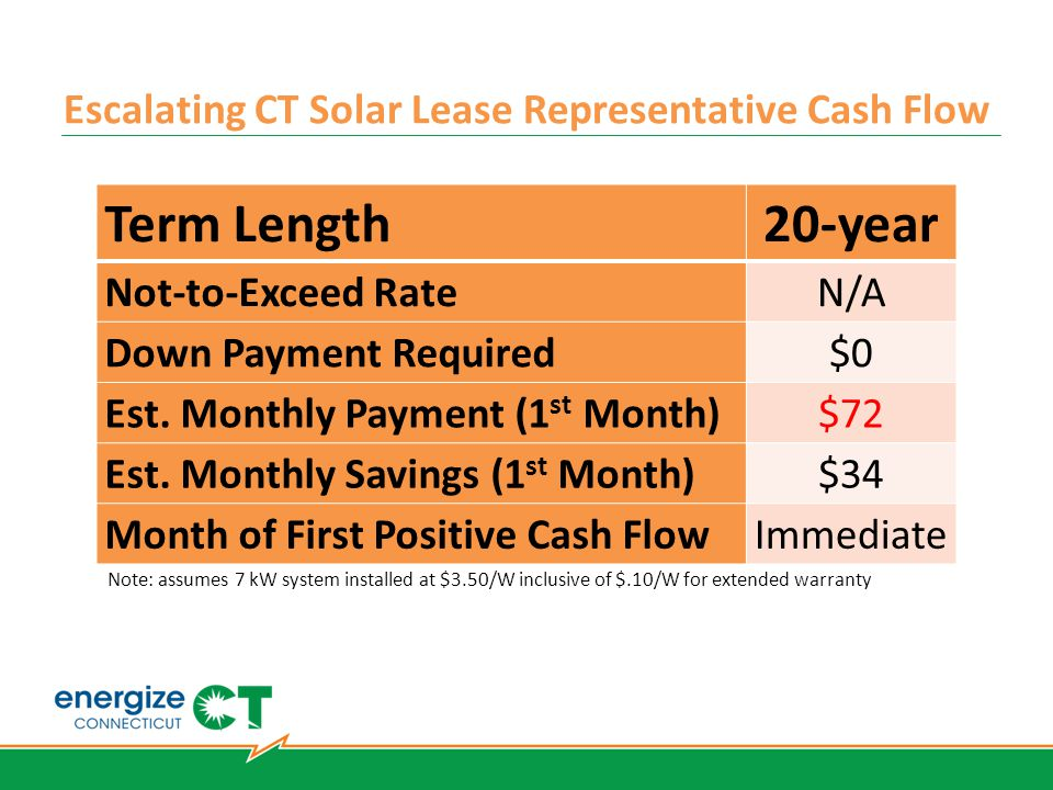 Escalating CT Solar Lease Representative Cash Flow Term Length 20-year Not-to-Exceed Rate N/A Down Payment Required $0 Est. Monthly Payment (1 st Mont
