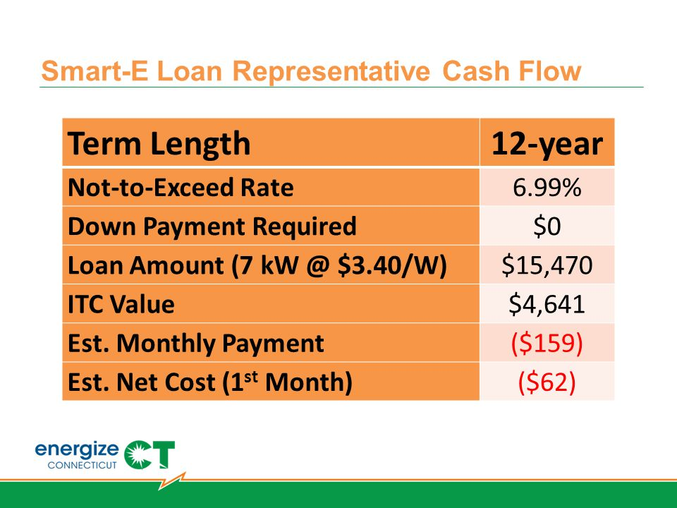 Smart-E Loan Representative Cash Flow Term Length 12-year Not-to-Exceed Rate 6.99% Down Payment Required $0 Loan Amount (7 kW @ $3.40/W) $15,470 ITC Value $4,641 Est.