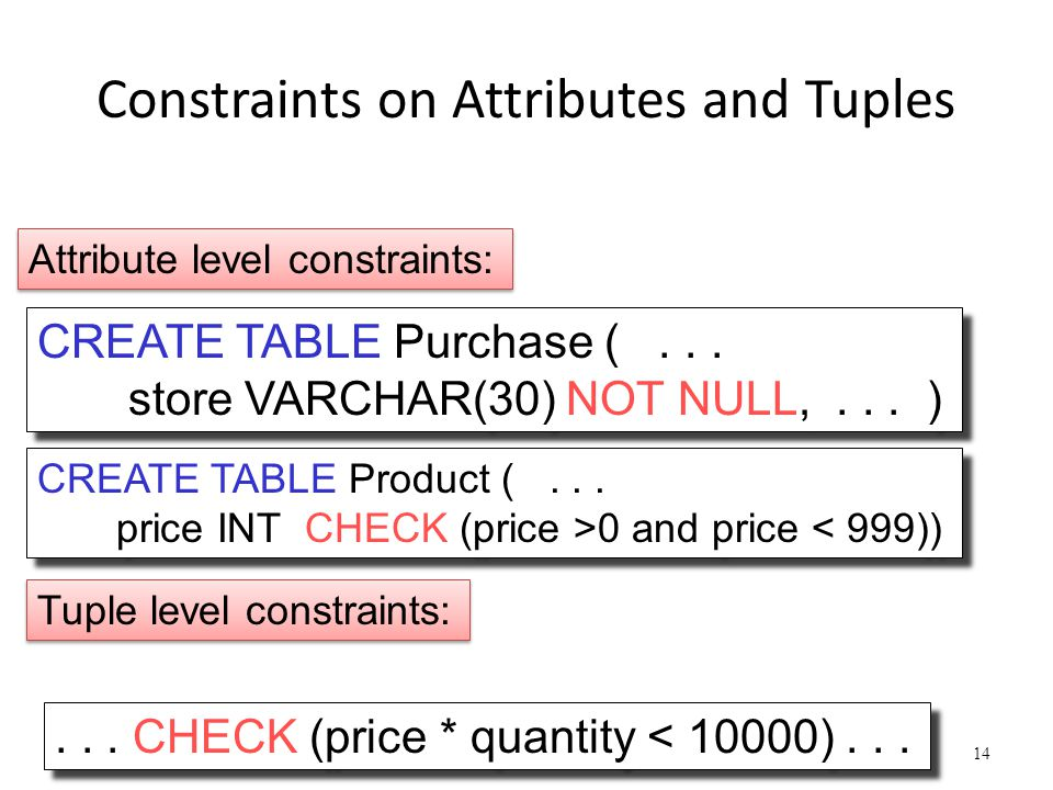 Constraints on Attributes and Tuples Dan Suciu -- 544, Winter 201114 CREATE TABLE Purchase (...