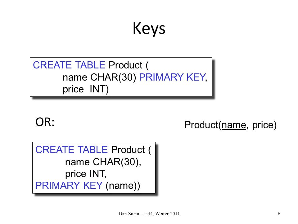 Keys OR: Dan Suciu -- 544, Winter 20116 CREATE TABLE Product ( name CHAR(30) PRIMARY KEY, price INT) CREATE TABLE Product ( name CHAR(30) PRIMARY KEY, price INT) CREATE TABLE Product ( name CHAR(30), price INT, PRIMARY KEY (name)) CREATE TABLE Product ( name CHAR(30), price INT, PRIMARY KEY (name)) Product(name, price)