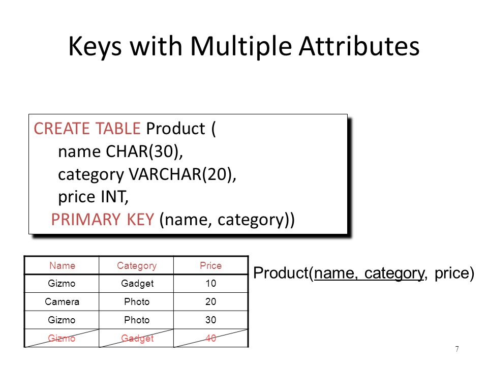 Keys with Multiple Attributes 7 CREATE TABLE Product ( name CHAR(30), category VARCHAR(20), price INT, PRIMARY KEY (name, category)) CREATE TABLE Product ( name CHAR(30), category VARCHAR(20), price INT, PRIMARY KEY (name, category)) NameCategoryPrice GizmoGadget10 CameraPhoto20 GizmoPhoto30 GizmoGadget40 Product(name, category, price)