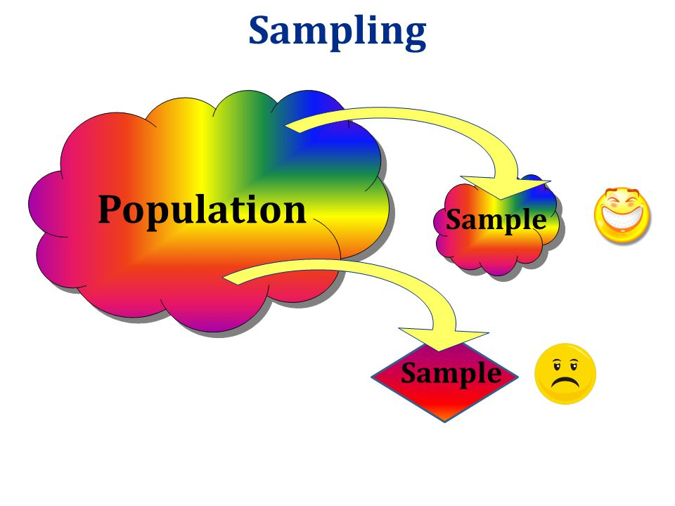 Sampling Bias Sampling bias occurs when the method of selecting a sample causes the sample to differ from the population in some relevant way If sampl