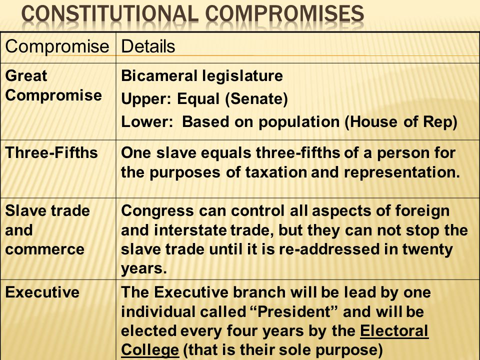 CompromiseDetails Great Compromise Bicameral legislature Upper: Equal (Senate) Lower: Based on population (House of Rep) Three-FifthsOne slave equals three-fifths of a person for the purposes of taxation and representation.