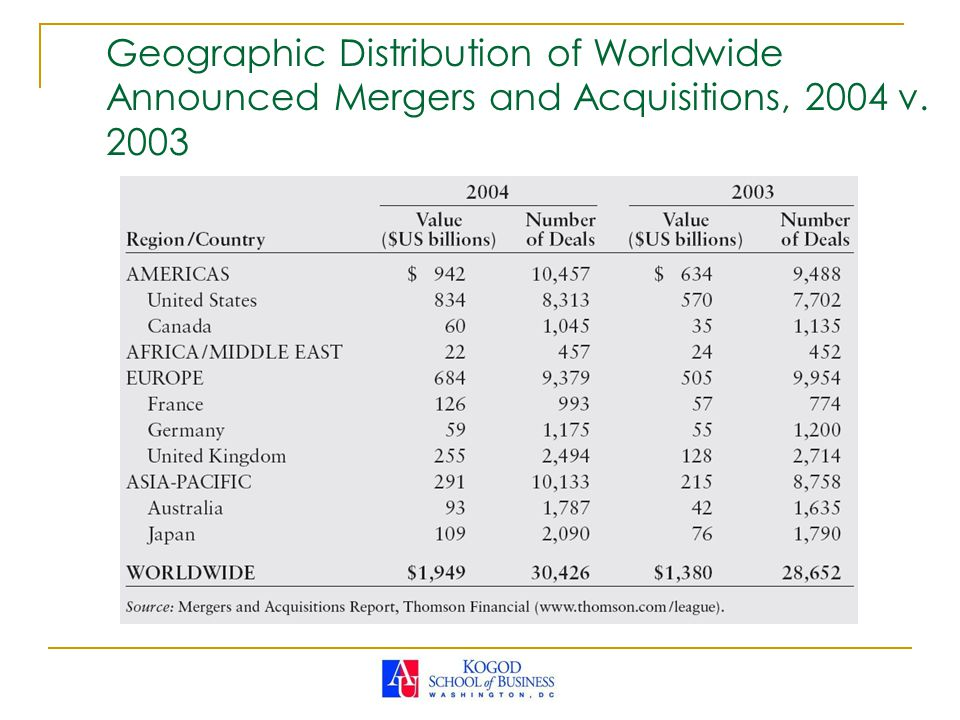 Geographic Distribution of Worldwide Announced Mergers and Acquisitions, 2004 v. 2003