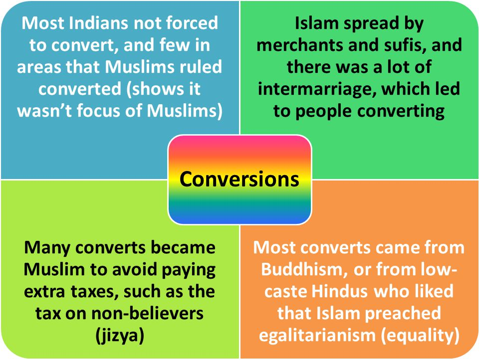 Most Indians not forced to convert, and few in areas that Muslims ruled converted (shows it wasn't focus of Muslims) Islam spread by merchants and sufis, and there was a lot of intermarriage, which led to people converting Many converts became Muslim to avoid paying extra taxes, such as the tax on non-believers (jizya) Most converts came from Buddhism, or from low- caste Hindus who liked that Islam preached egalitarianism (equality) Conversions