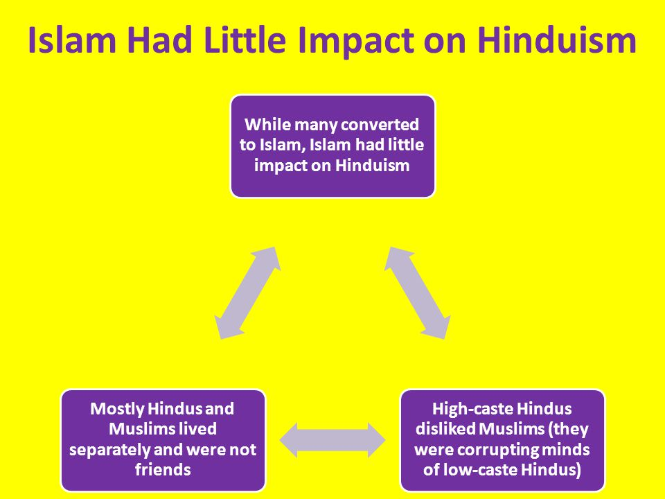 Islam Had Little Impact on Hinduism While many converted to Islam, Islam had little impact on Hinduism High-caste Hindus disliked Muslims (they were corrupting minds of low-caste Hindus) Mostly Hindus and Muslims lived separately and were not friends
