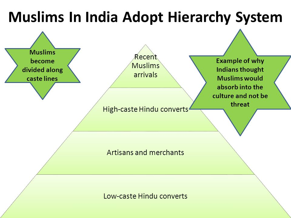 Muslims In India Adopt Hierarchy System Recent Muslims arrivals High-caste Hindu converts Artisans and merchants Low-caste Hindu converts Muslims become divided along caste lines Example of why Indians thought Muslims would absorb into the culture and not be threat