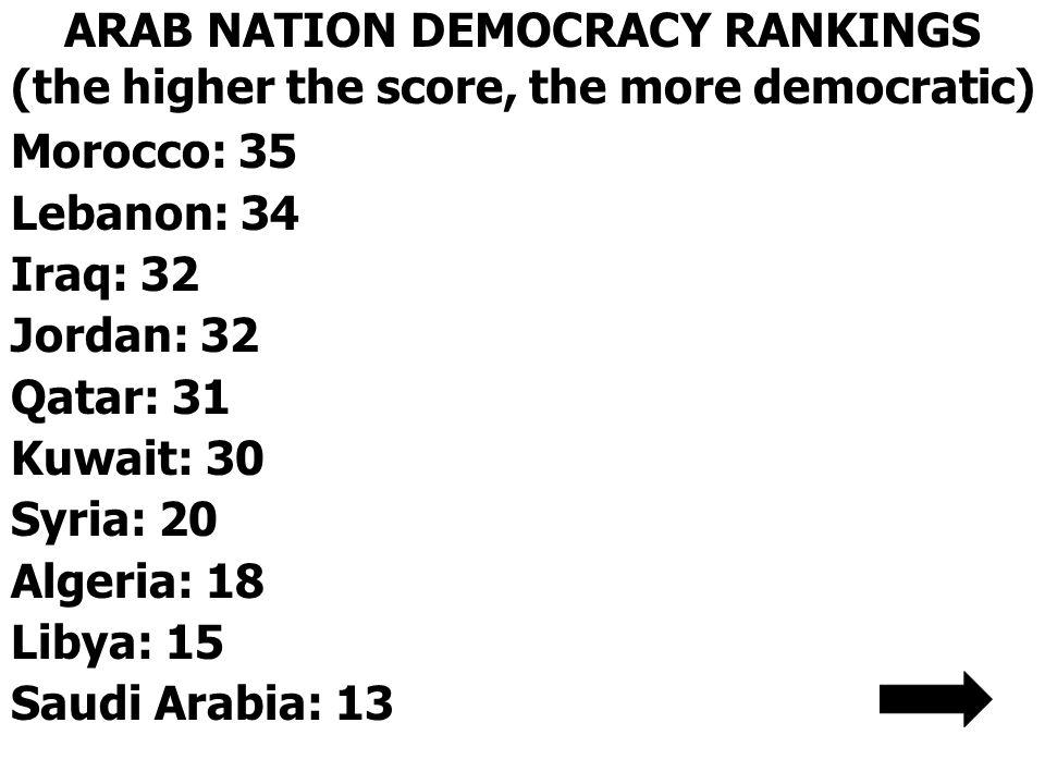 ARAB NATION DEMOCRACY RANKINGS (the higher the score, the more democratic) Morocco: 35 Lebanon: 34 Iraq: 32 Jordan: 32 Qatar: 31 Kuwait: 30 Syria: 20 Algeria: 18 Libya: 15 Saudi Arabia: 13