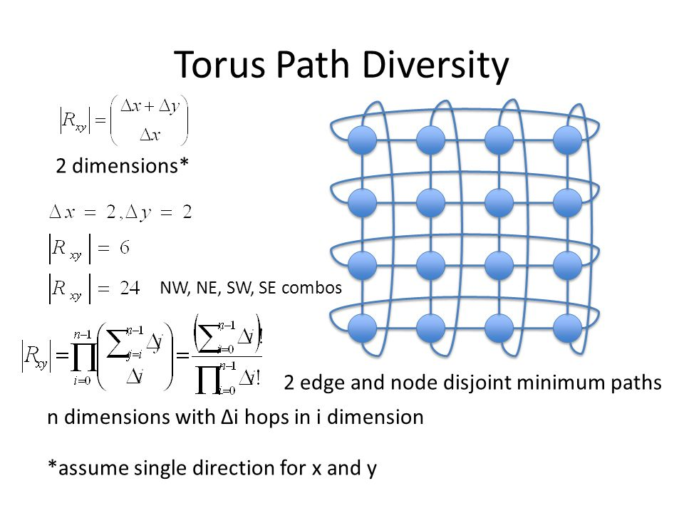 Torus Path Diversity 2 edge and node disjoint minimum paths 2 dimensions* n dimensions with Δi hops in i dimension *assume single direction for x and
