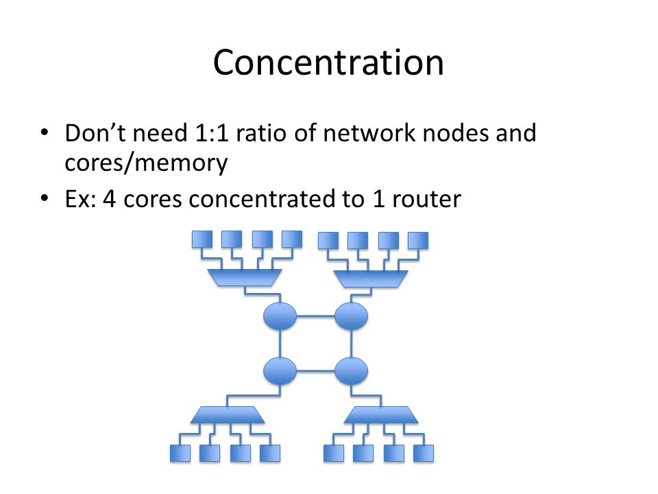 Concentration Don't need 1:1 ratio of network nodes and cores/memory Ex: 4 cores concentrated to 1 router