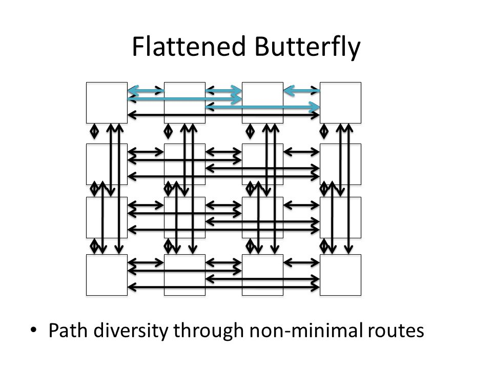 Flattened Butterfly Path diversity through non-minimal routes