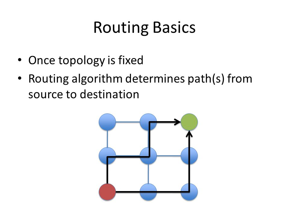 Routing Basics Once topology is fixed Routing algorithm determines path(s) from source to destination