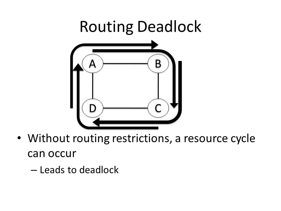 Routing Deadlock Without routing restrictions, a resource cycle can occur – Leads to deadlock A A B B D D C C