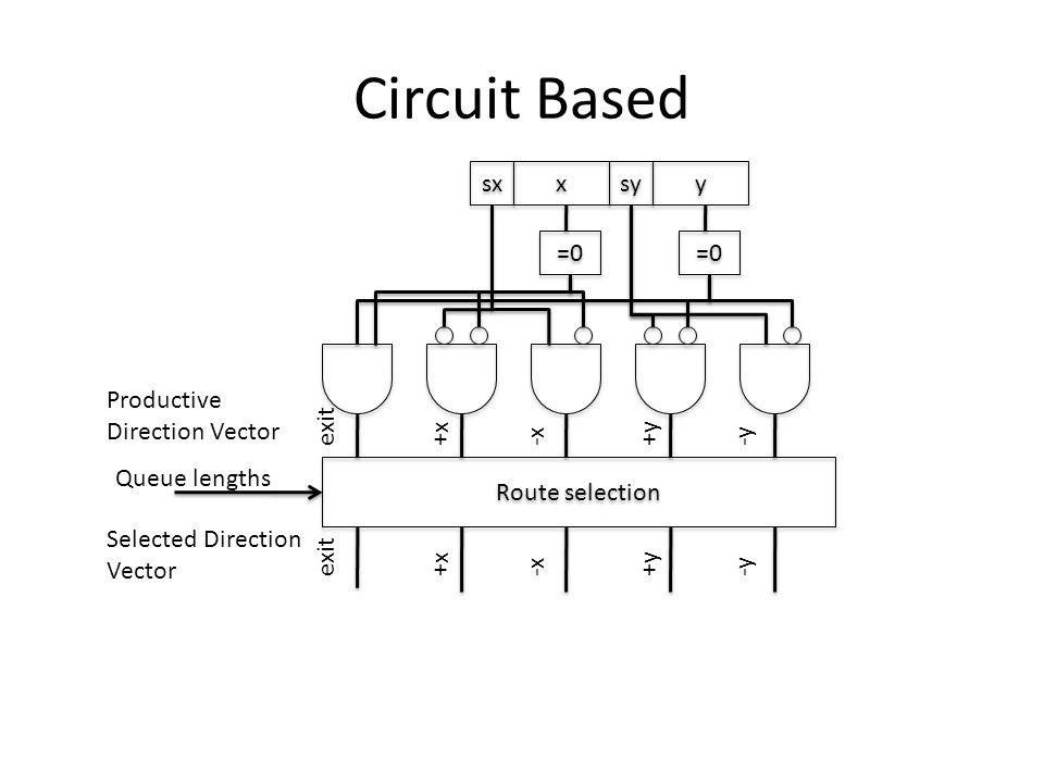 Circuit Based sx x x sy y y =0 Route selection Productive Direction Vector +x-x+y-yexitQueue lengths Selected Direction Vector +x-x+y-yexit