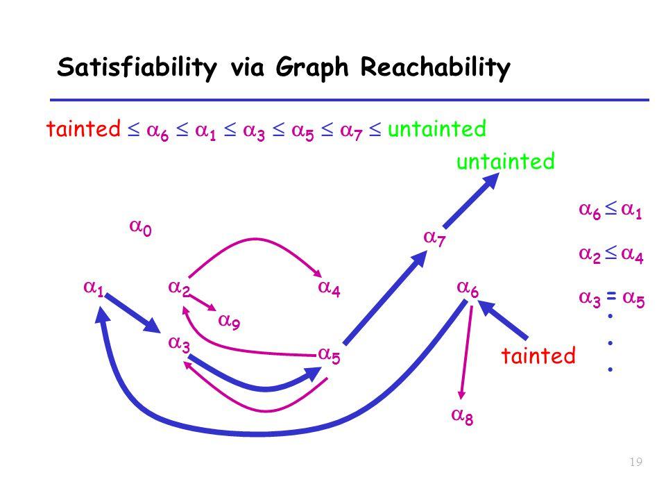 19 Satisfiability via Graph Reachability 00 11 22 33 44 55 66 6  16  1 2  42  4 3 = 53 = 5 88 untainted tainted 77 99 tainted   6   1   3   5   7  untainted