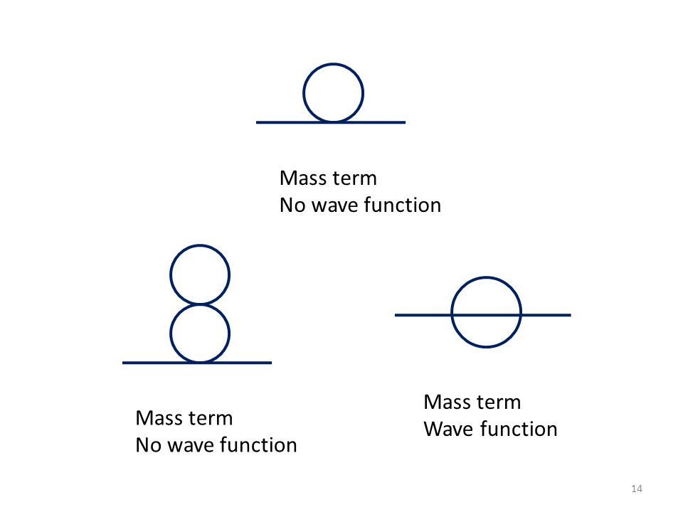 14 Mass term No wave function Mass term No wave function Mass term Wave function