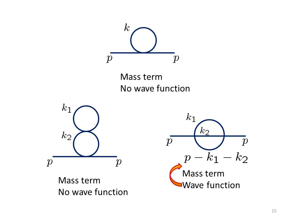 15 Mass term No wave function Mass term No wave function Mass term Wave function