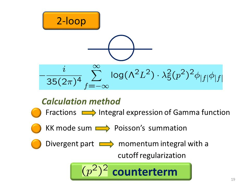 19 Fractions Integral expression of Gamma function 2-loop KK mode sum Poisson's summation Divergent part momentum integral with a Calculation method cutoff regularization counterterm