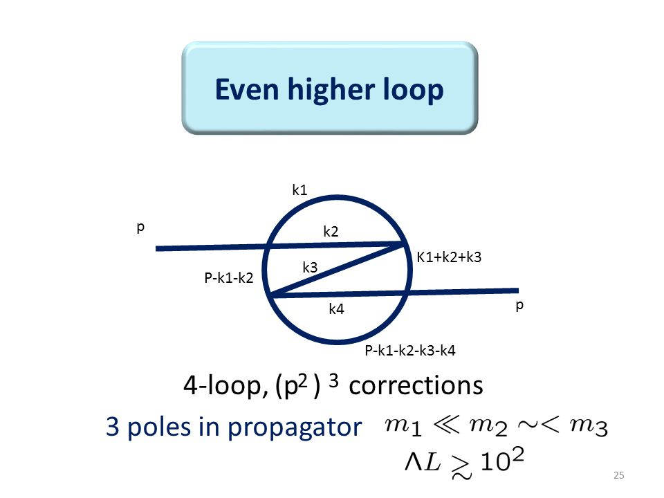 25 Even higher loop 4-loop, (p ) corrections 2 3 3 poles in propagator p p k1 k2 k3 k4 K1+k2+k3 P-k1-k2-k3-k4 P-k1-k2