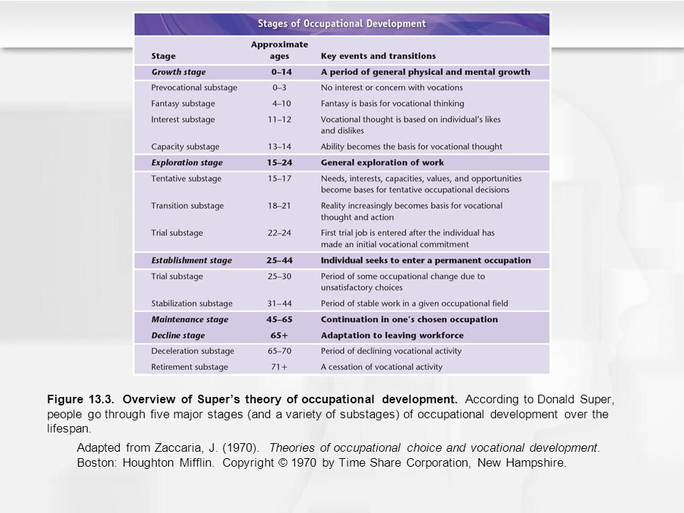 Figure 13.3. Overview of Super's theory of occupational development. According to Donald Super, people go through five major stages (and a variety of