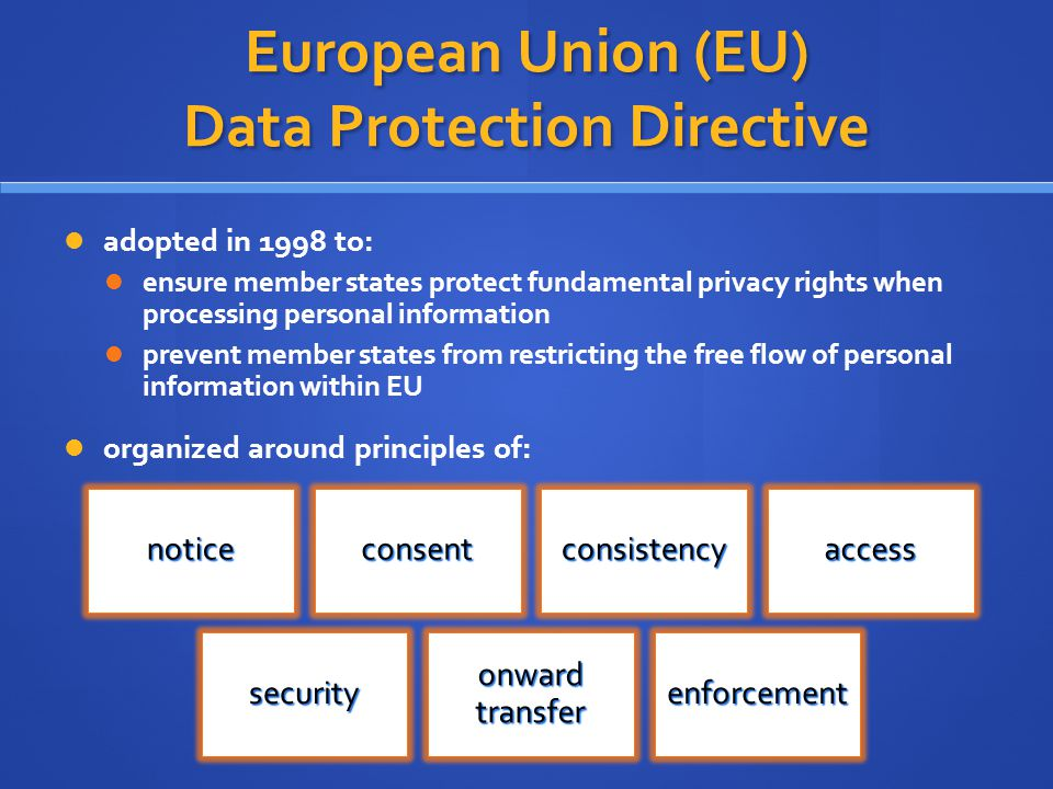 European Union (EU) Data Protection Directive adopted in 1998 to: ensure member states protect fundamental privacy rights when processing personal inf