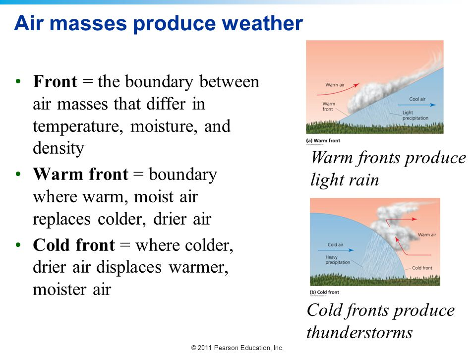 © 2011 Pearson Education, Inc. Air masses produce weather Front = the boundary between air masses that differ in temperature, moisture, and density Wa