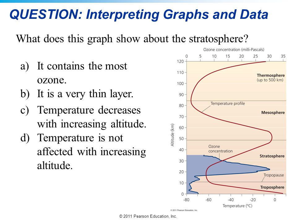 © 2011 Pearson Education, Inc. QUESTION: Interpreting Graphs and Data What does this graph show about the stratosphere? a)It contains the most ozone.