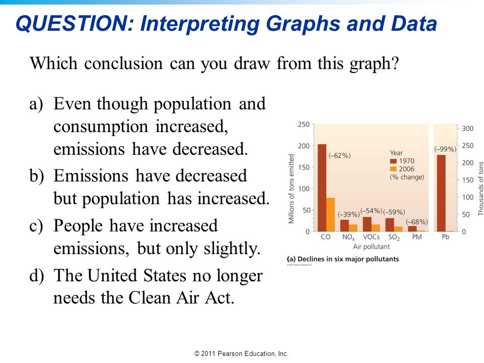 © 2011 Pearson Education, Inc. QUESTION: Interpreting Graphs and Data Which conclusion can you draw from this graph? a)Even though population and cons